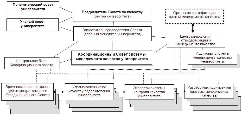 Выявление основных процессов